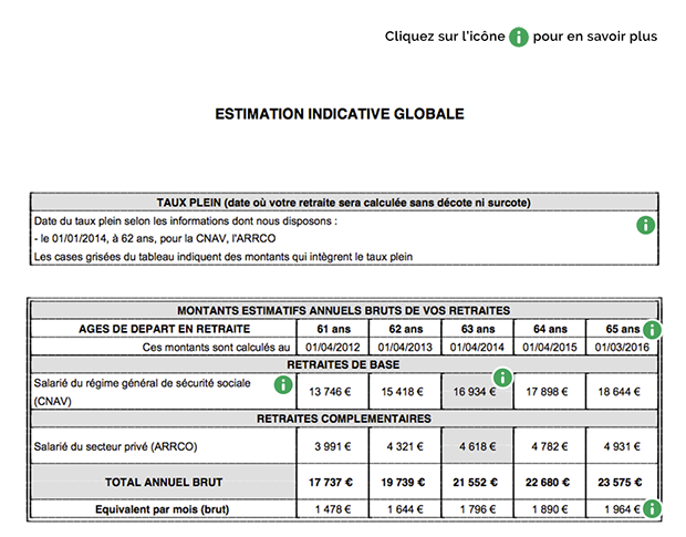 estimation indicative globale retraite